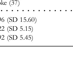 (PDF) Cognitive screening in the acute stroke setting