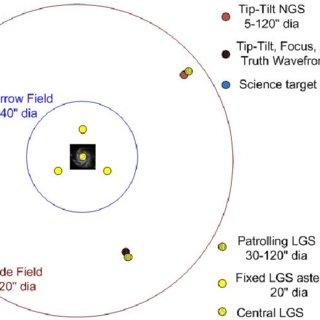 Low order wavefront sensor (LOWFS) assembly perspective
