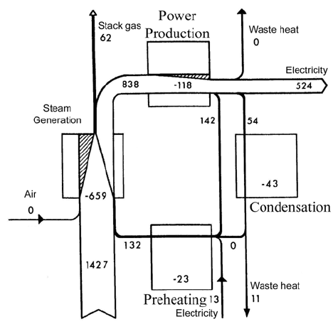 b. Simplified exergy diagram for coal-fired steam power
