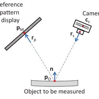 The geometric‐optical phase measurement technique (GOP