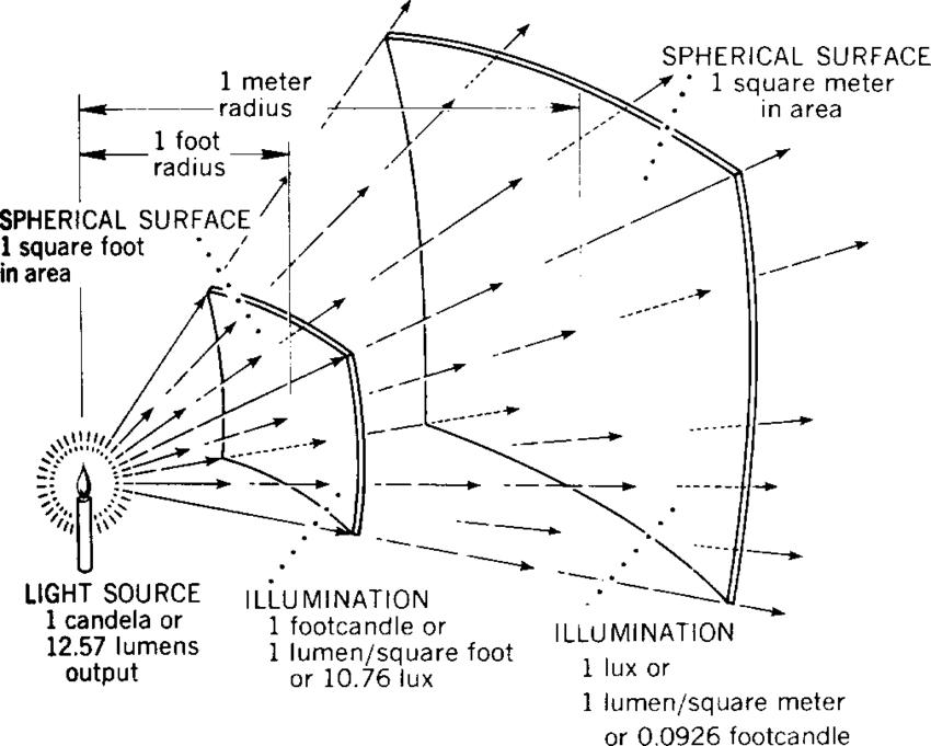 14 Relation between Luminous flux. intensity and Illuminance   Download Scientific Diagram