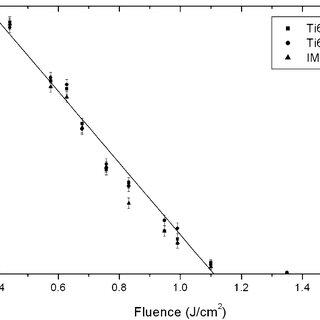Experimental setup (a) probe beam reflection (PBR) and (b