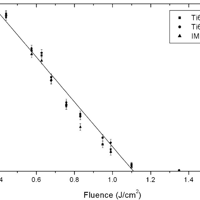 Change in reflectivity with the number of pulses, at