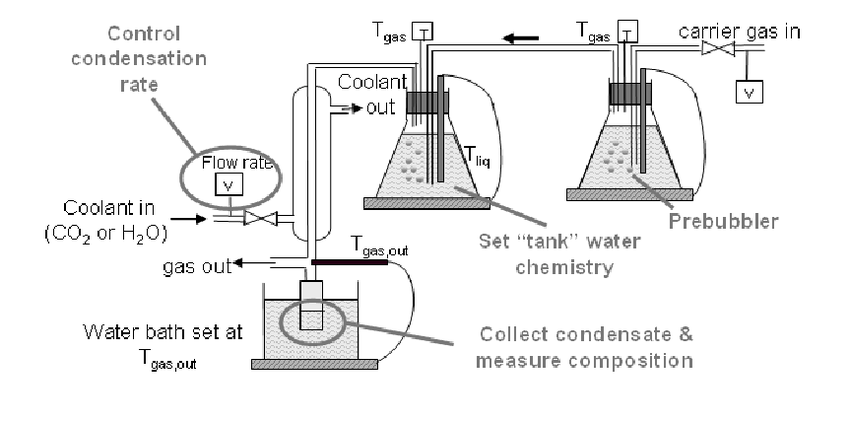 Depiction of setup used for Series I: non-corroding system