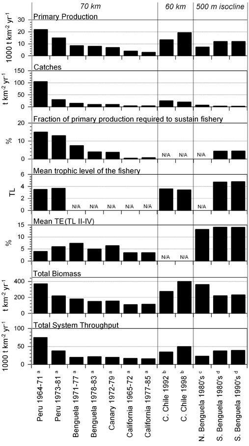 Summary statistics of balanced Ecopath steadystate models