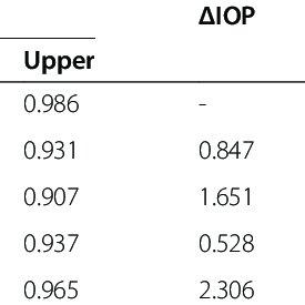 (PDF) Repeatability of intraocular pressure measurements