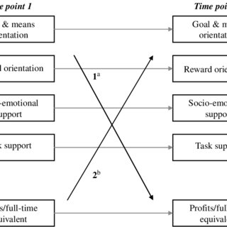 (PDF) Time precedence in the relationship between