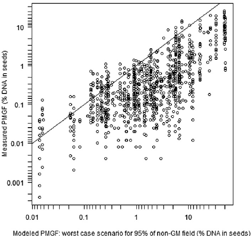 Single-source model verification: measured pollen-mediated