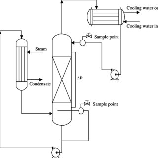 Process flow diagram total reflux distillation column