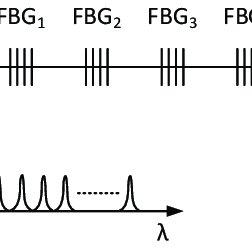 (PDF) A Non-Invasive Multichannel Hybrid Fiber-Optic