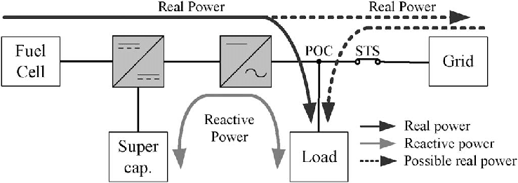 Block diagram of the inverter control in the stand-alone