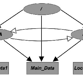 (PDF) Introduction to HDF5 and F5