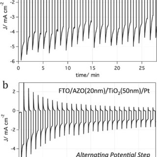 a) Chronoamperometric stability measurement of the