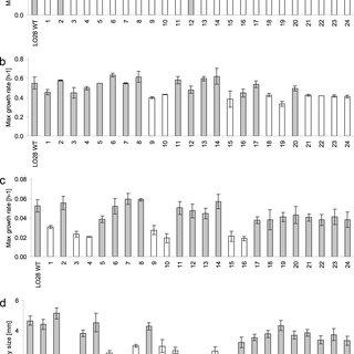 (PDF) Population Diversity of Listeria monocytogenes LO28