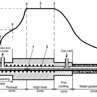 Schematic of the pusher sintering furnace used and the