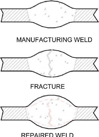 Repair welding procedure by overlapping the previous weld