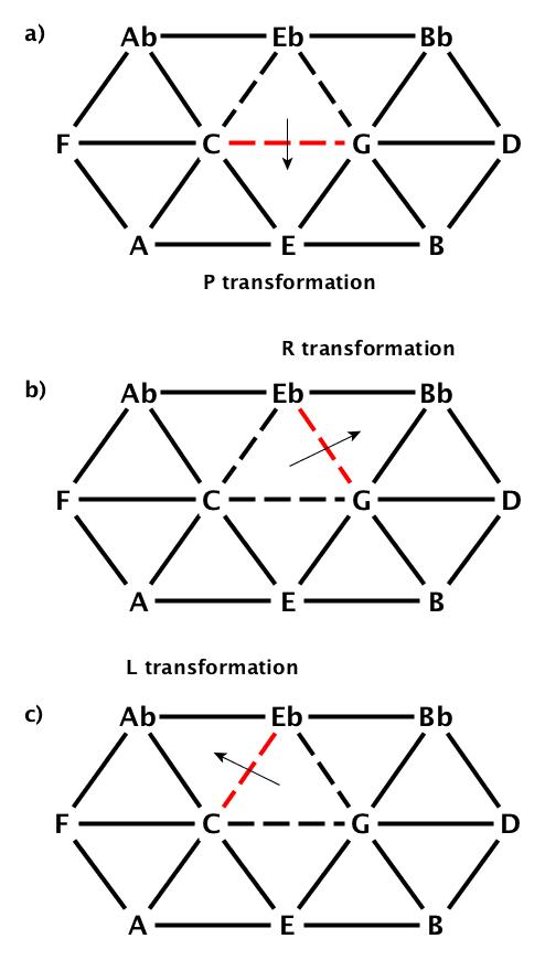 a) P transformation b) R transformation c) L