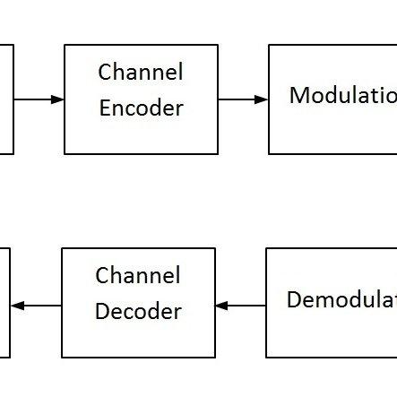 Block diagram for Satellite Communication System