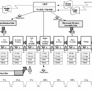 (PDF) A new value stream mapping approach for complex