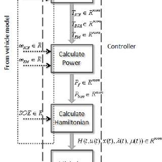 (PDF) Energy-Optimal Control of Plug-in Hybrid Electric