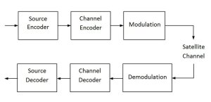 Block diagram for Satellite Communication System
