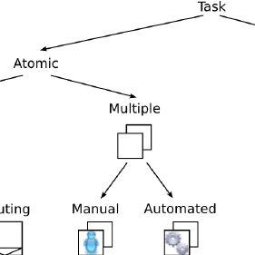 Complex XML Schema type definition of PurchaseOrderType