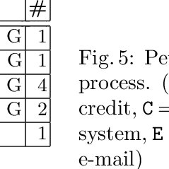Relation between process trees and block-structured Petri