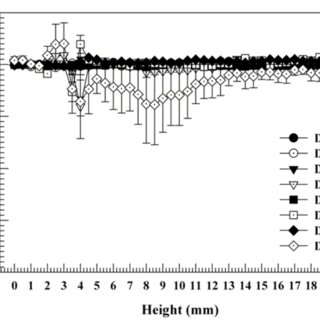 Backscattering (BS) profiles of Iloprost solution-loaded
