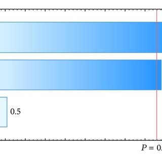 Dissolution profile of uncoated pellets in 0.5% sodium