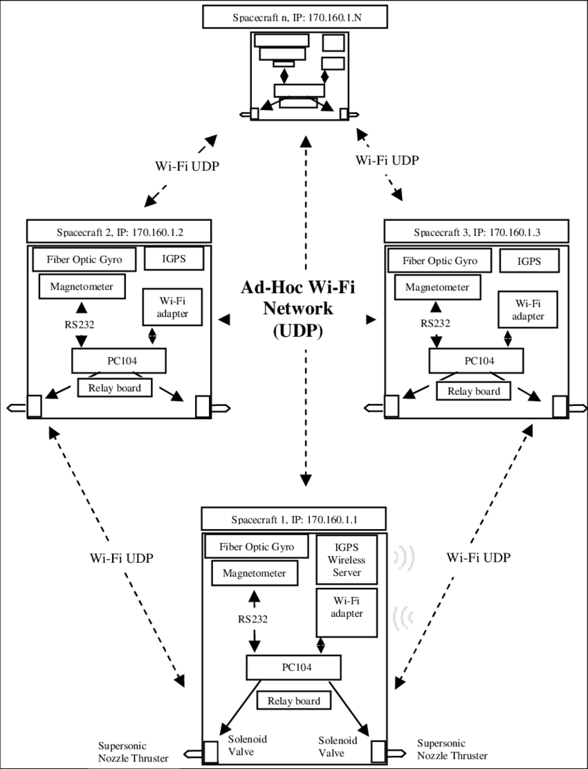 medium resolution of ad hoc wireless network at the srl test bed