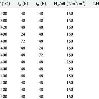 Effect of reaction temperature on (a) HDS, (b) HDN, and (c