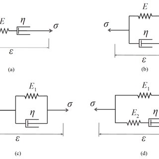 (PDF) Implementation of the Maxwell, Kelvin-Voigt