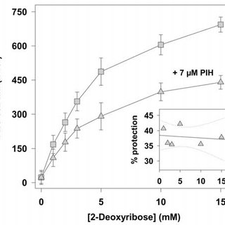 Effect of SIH, PBH, DFO (Panel A), PIH and d-penicillamine