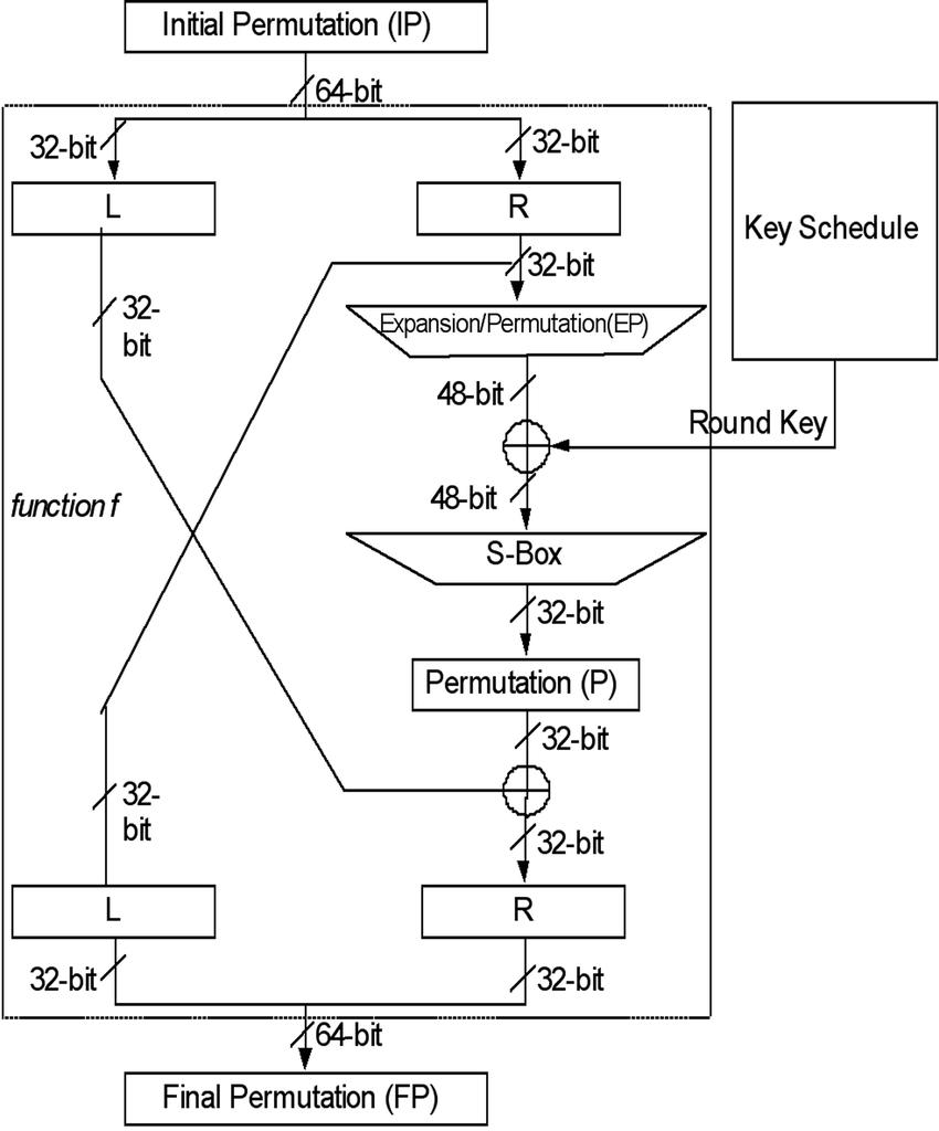hight resolution of block diagram of des algorithm