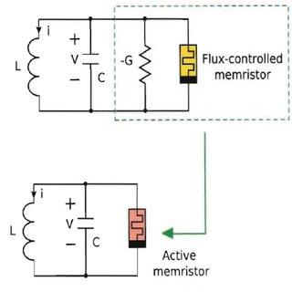 (PDF) Mathematical analysis of third-order memristor-based