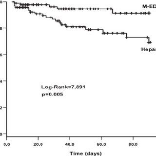 (PDF) Minocycline-EDTA Lock Solution Prevents Catheter