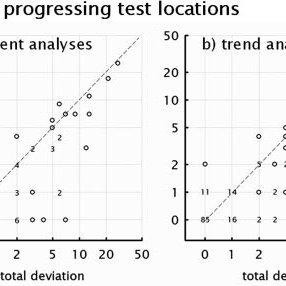 (PDF) Visual Field Progression in Glaucoma: Total Versus