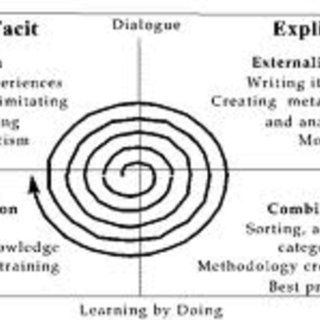 Spiral of knowledge. (Source: Adapted from Nonaka and