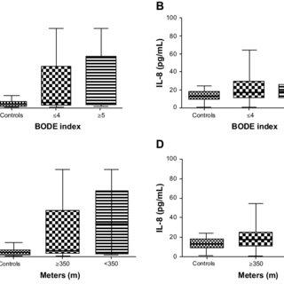 (PDF) Interleukin-6 and interleukin-8 blood levels' poor
