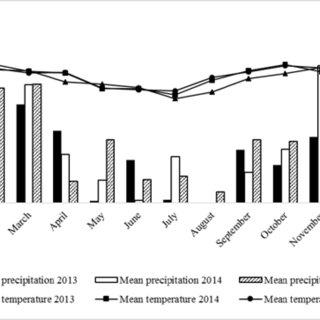 (PDF) Chemical soil attributes of Cerrado areas under