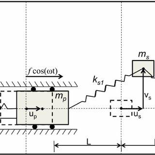 (PDF) Parametric analysis of a nonlinear dynamic vibration
