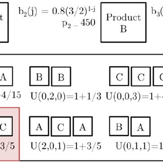 (PDF) An Agent-based Model of Consumer Behavior Based on