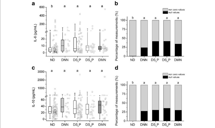 Circulating levels of cytokines. (a) Box-plots of pro