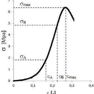 (PDF) Mechanical properties of cervical dura mater