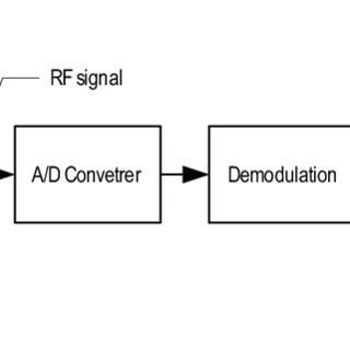 (PDF) Hardware-Software Partitioning of Digital Signal