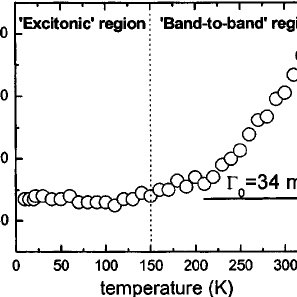 Temperature dependence of the peak energy of the band-gap
