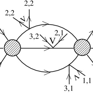Example of a process in which the three body interactions