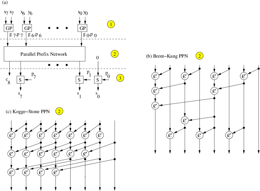1: (a) General concept of the parallel prefix addition, (b