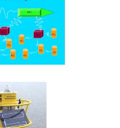 system block diagram showing gnodes [ 850 x 1074 Pixel ]