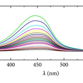 Free (dashed line) and bound (solid line) molar extinction